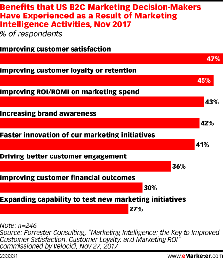 Why Marketers Are Tapping Into Marketing Intelligence