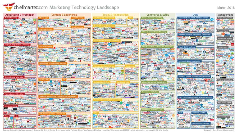 The 2016 Marketing Technology Landscape Supergraphic - by Scott Brinker