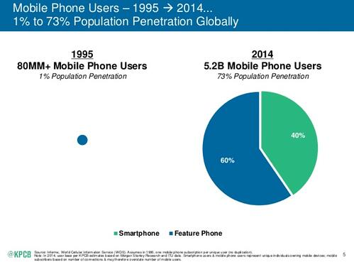 In 2014, there were 5.2 billion mobile phone users—73 percent of the global population.
