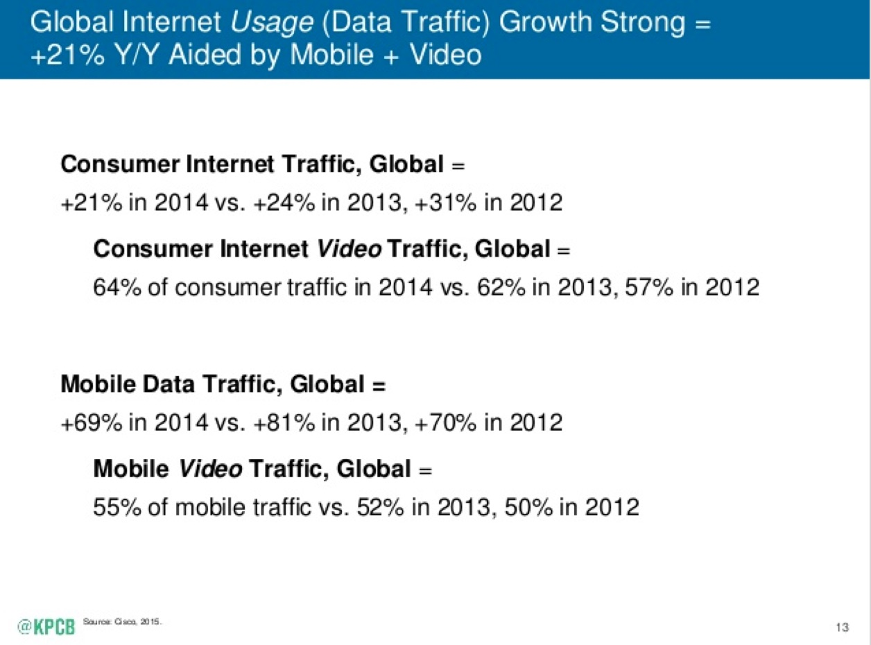 Video accounted for 64 percent of consumer Internet traffic in 2014.