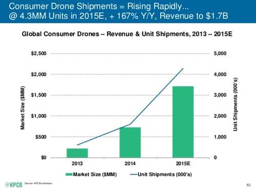 Consumer drone shipments grew 167 percent in 2014, to 4.3 million units.