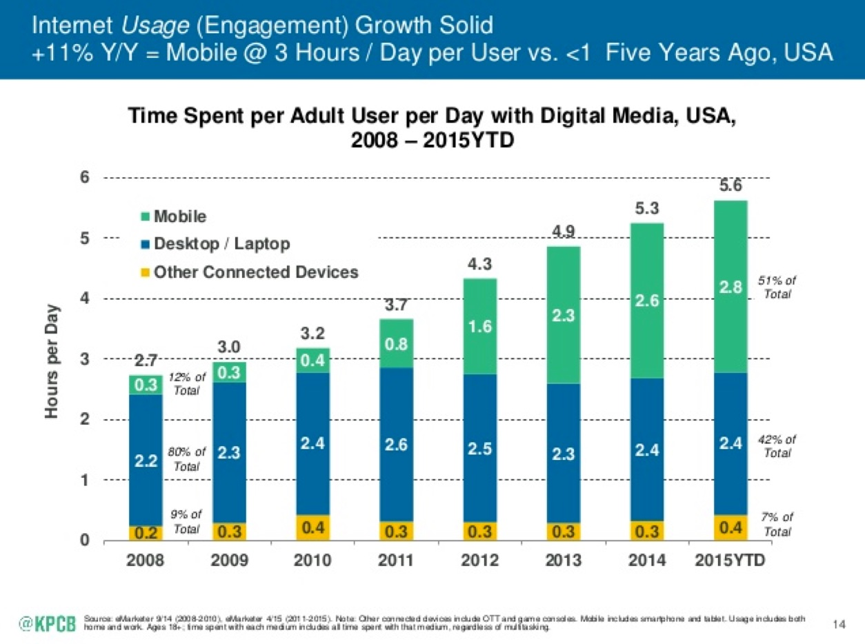 The average American adult spends 2.8 hours a day browsing the web on their phone and 2.4 hours a day via their desktop.