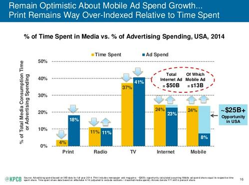 Americans spend 24 percent of their time on mobile. Advertising on mobile, however, only comprises 8 percent of total market spend.
