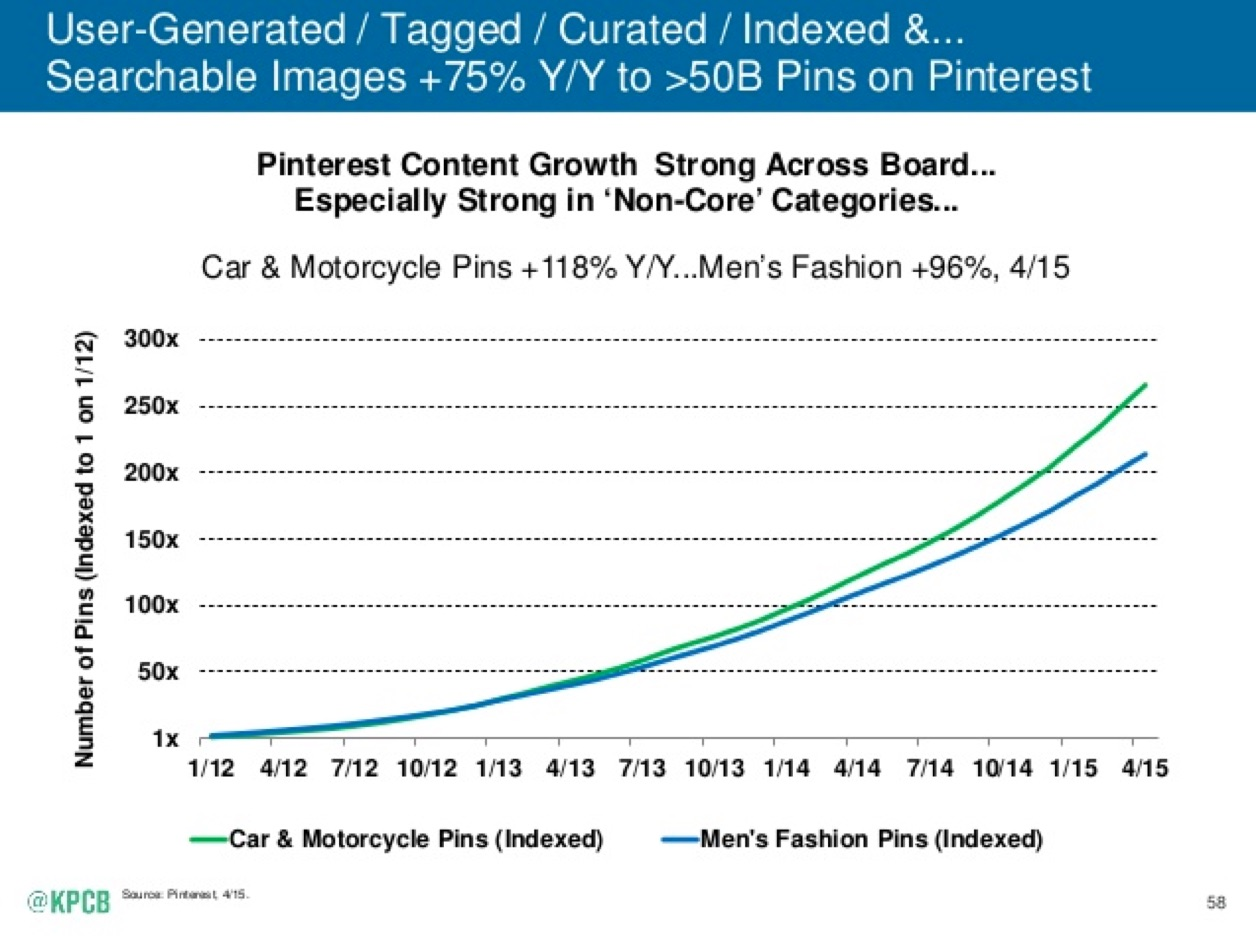 Content on the web is increasingly dominated by user-generated content as Pinterest pin creation is up 75 percent, Twitch video broadcasts are up 83 percent, Wattpad stories are up 140 percent and Airbnb reviews are up 140 percent year-over-year.