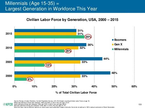 Millennials, defined by Meeker as those currently between the ages of 15 to 35, comprise 35 percent of the labor force, surpassing both Boomers (31 percent) and Gen X