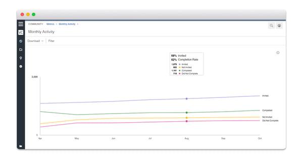 Community Metrics in Sparq, Vision Critical's customer intelligence platform