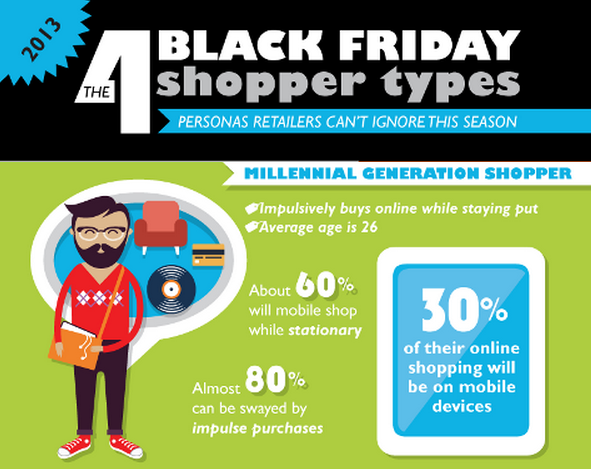 Black Friday shopper types - example of how to engage millennials