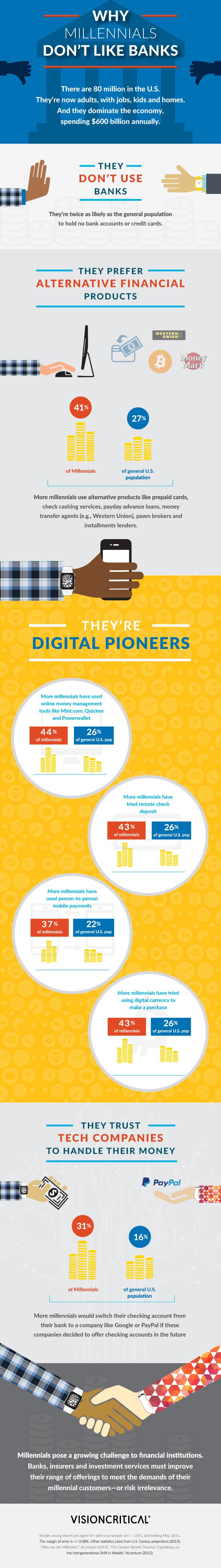 millenials-infographic_v2-1
