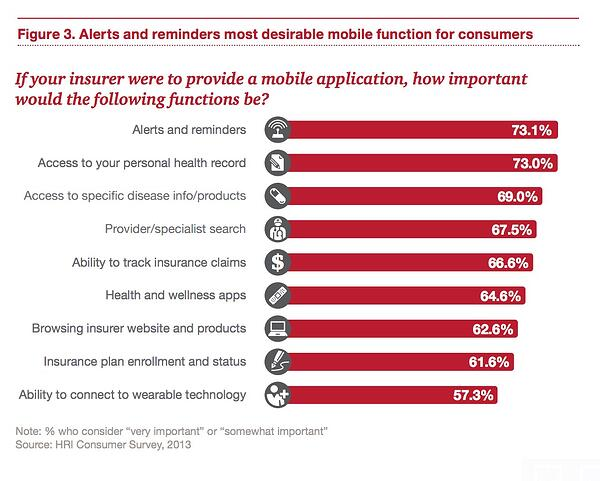 A 2014 PwC Health Research Institute report shows high customer demand for better apps from insurance companies.