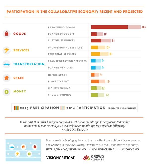 participating in the collaborative economy 2