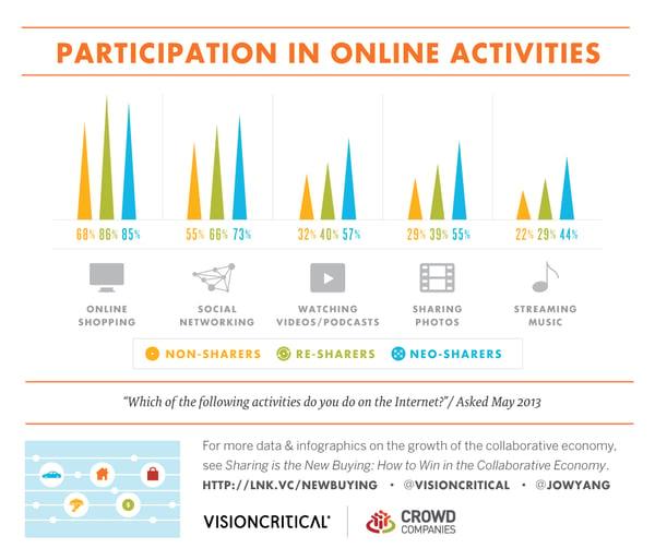 participation in online activities