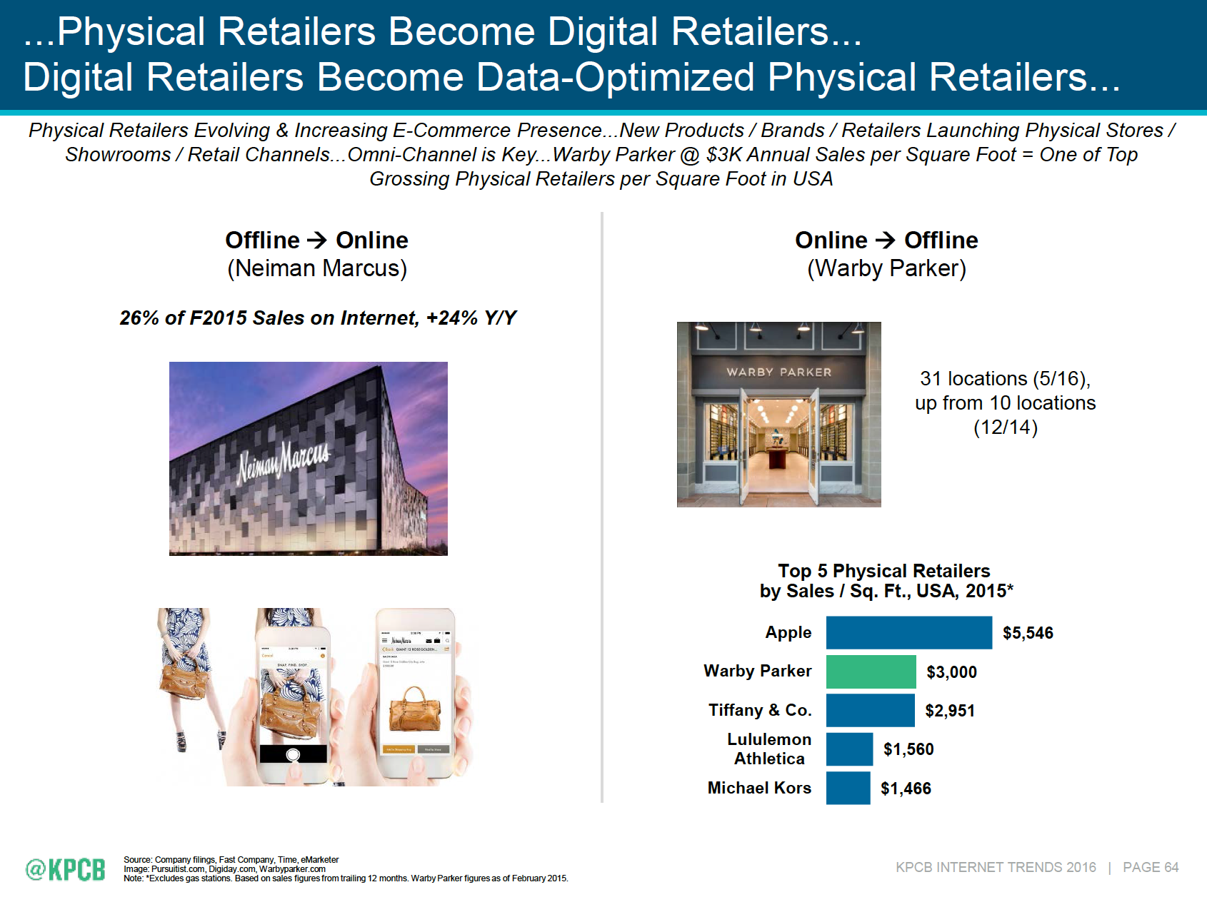 Physical retailers become digital retailers - Mary Meeker's 2016 Internet Trends Report