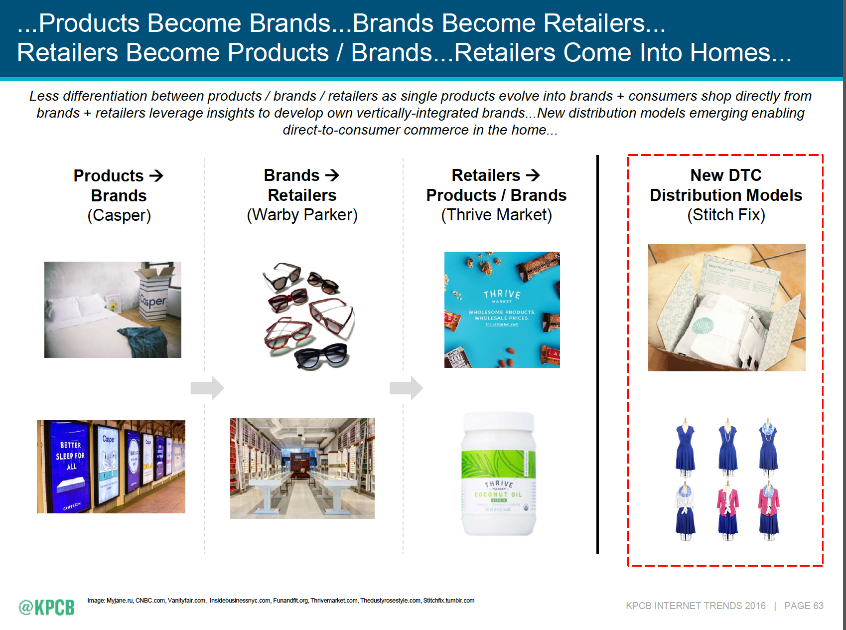 Emerging direct-to-consumer distribution channels - Mary Meeker's 2016 Internet Trends Report