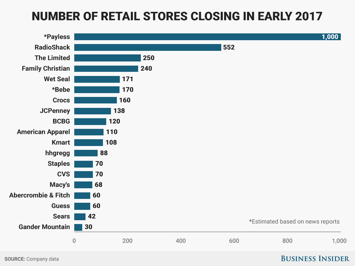 retail stores closing in early 2017