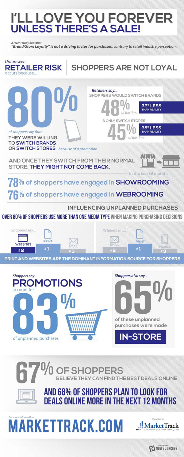 1. Shoppers are not that loyal - customer satisfaction infographic