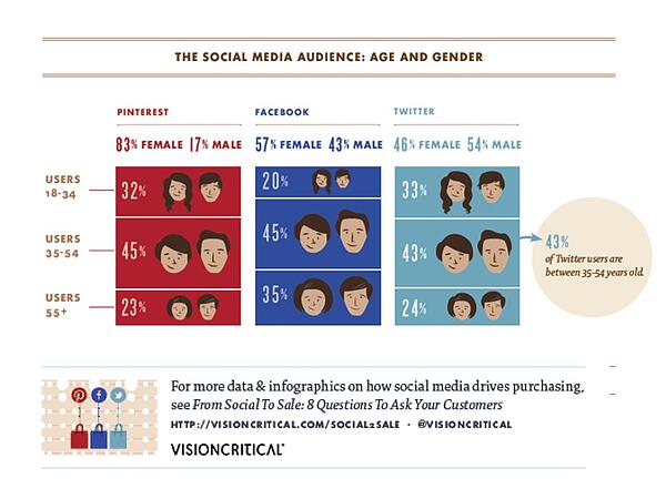 stats on social media engagement - how to engage millennials
