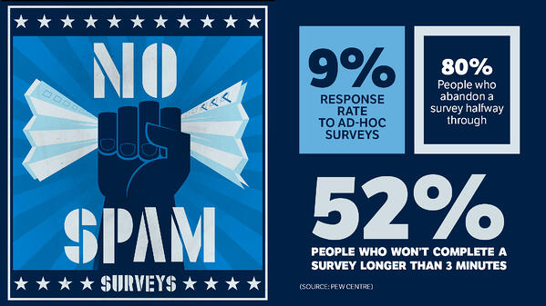 No Spam Surveys - Vision Critical Summit recap