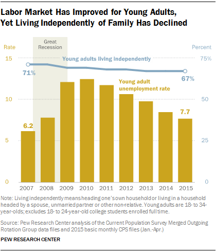 Study finds that despite the improving economy, millennials remain cautious