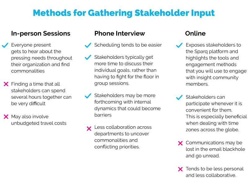 Methods-for-gathering-stakeholder-input