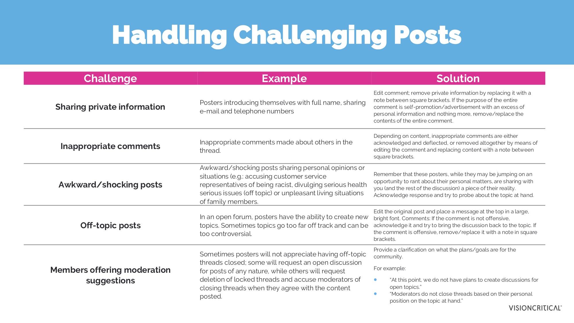 Handling Challenging Posts
