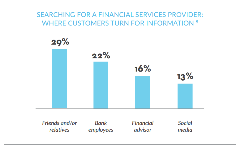 Rethinking customer experience in retail banking: Digital